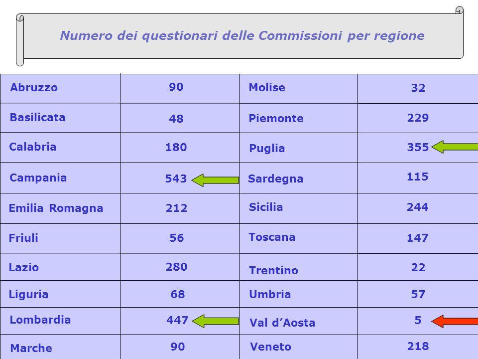 6 Numero dei questionari delle Commissioni per regione Abruzzo Basilicata Calabria Campania Friuli Lazio Liguria Lombardia Marche Molise Piemonte Pugl