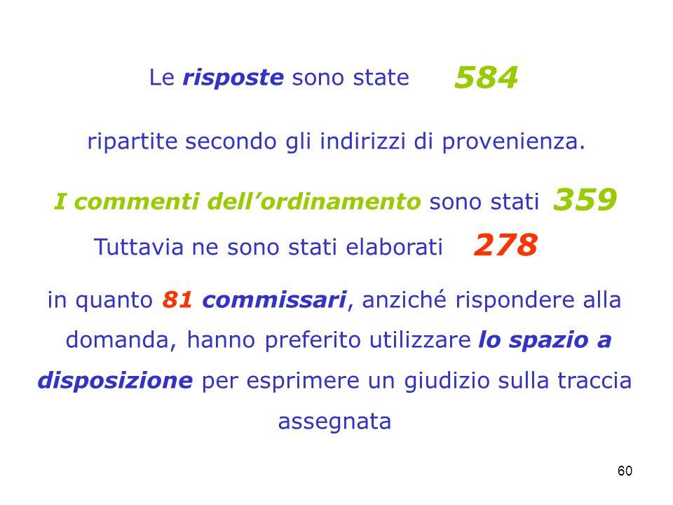 60 Le risposte sono state 584 ripartite secondo gli indirizzi di provenienza. I commenti dellordinamento sono stati 359 Tuttavia ne sono stati elabora