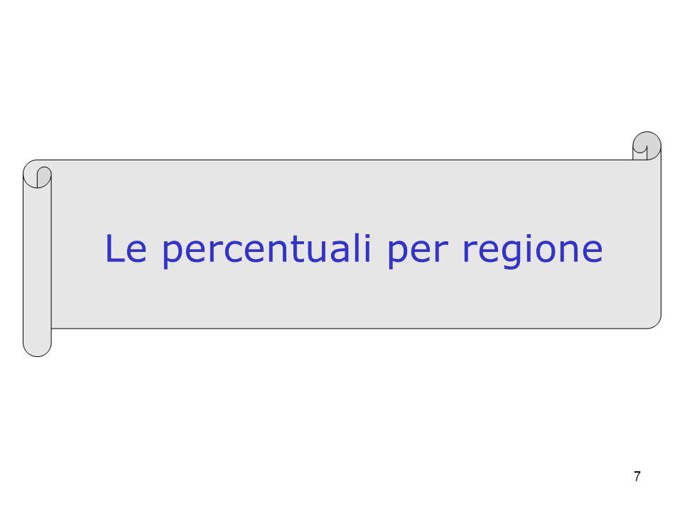 7 Le percentuali per regione