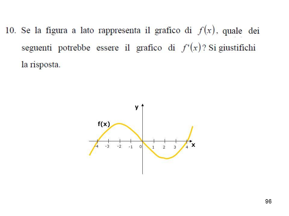 96 4 321 0 -2-3-4 y x f(x)