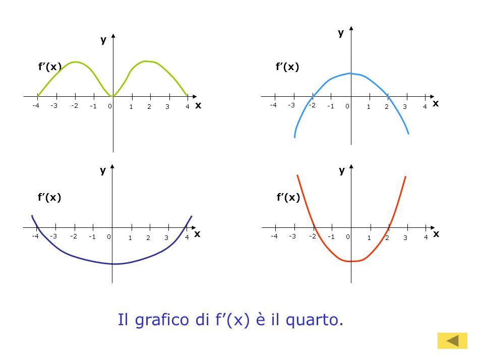 97 4 321 0 -2-3-4 y x f(x) 4 321 0 -2-3-4 y x f(x) 4 321 0 -2-3-4 y x f(x) 4 321 0 -2-3-4 y x f(x) Il grafico di f(x) è il quarto.