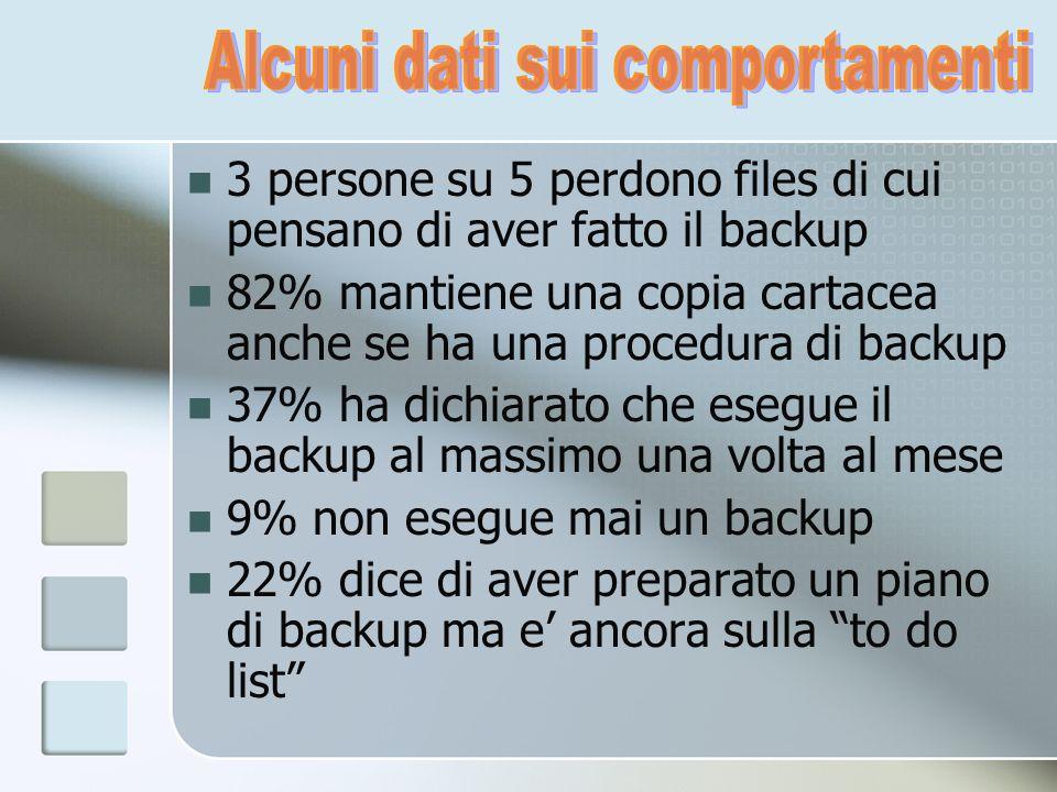 3 persone su 5 perdono files di cui pensano di aver fatto il backup 82% mantiene una copia cartacea anche se ha una procedura di backup 37% ha dichiar
