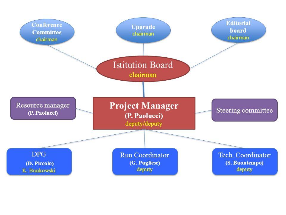 Project Manager (P.Paolucci) deputy/deputy Run Coordinator (G.