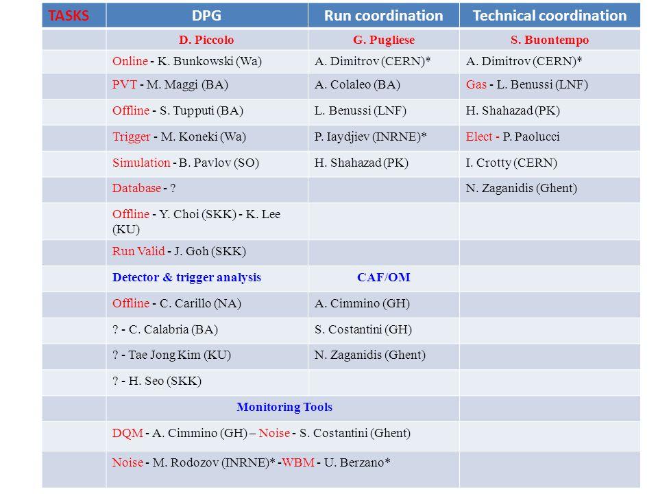 TASKSDPGRun coordinationTechnical coordination D. PiccoloG.