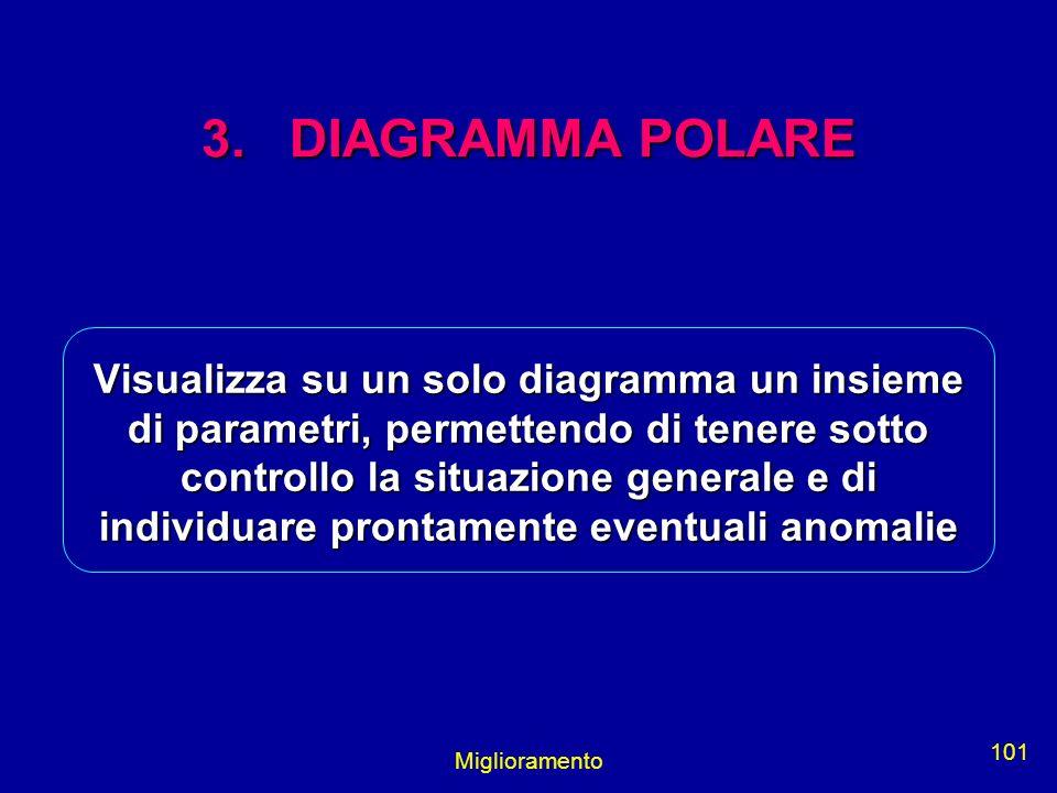 Miglioramento 101 3. DIAGRAMMA POLARE Visualizza su un solo diagramma un insieme di parametri, permettendo di tenere sotto controllo la situazione gen