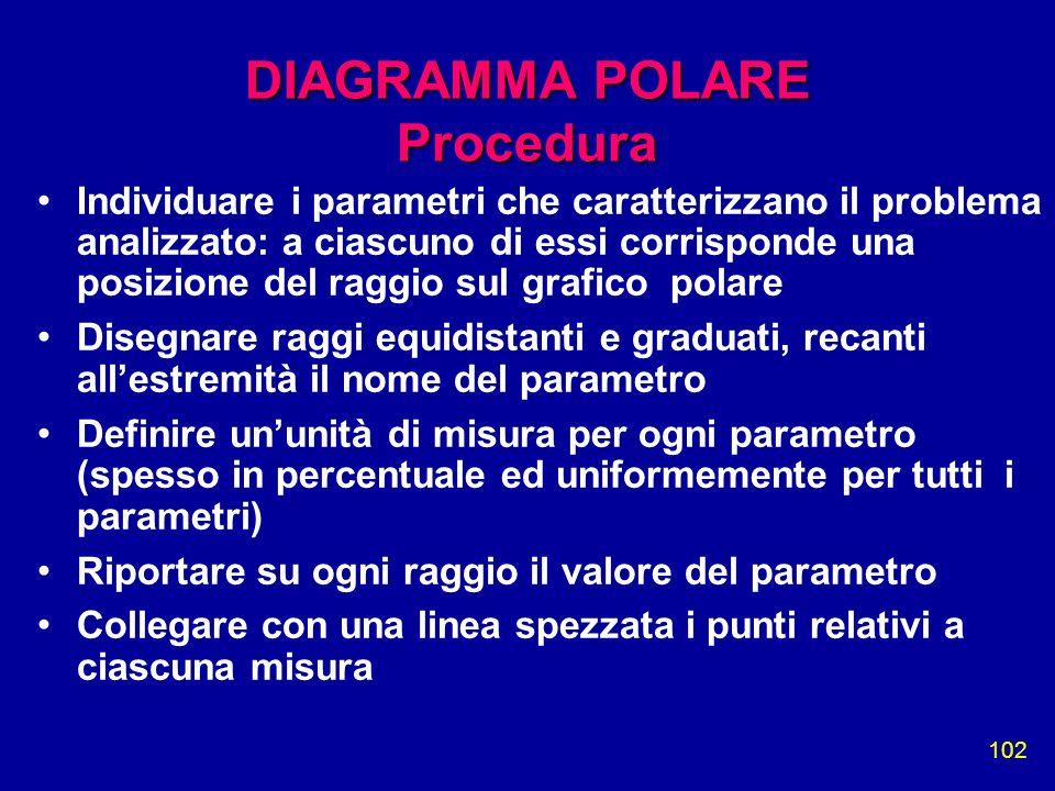 102 DIAGRAMMA POLARE Procedura Individuare i parametri che caratterizzano il problema analizzato: a ciascuno di essi corrisponde una posizione del rag