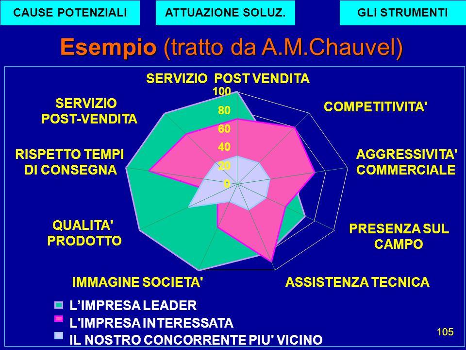 105 Esempio (tratto da A.M.Chauvel) SERVIZIO POST VENDITA COMPETITIVITA' AGGRESSIVITA' COMMERCIALE PRESENZA SUL CAMPO ASSISTENZA TECNICAIMMAGINE SOCIE