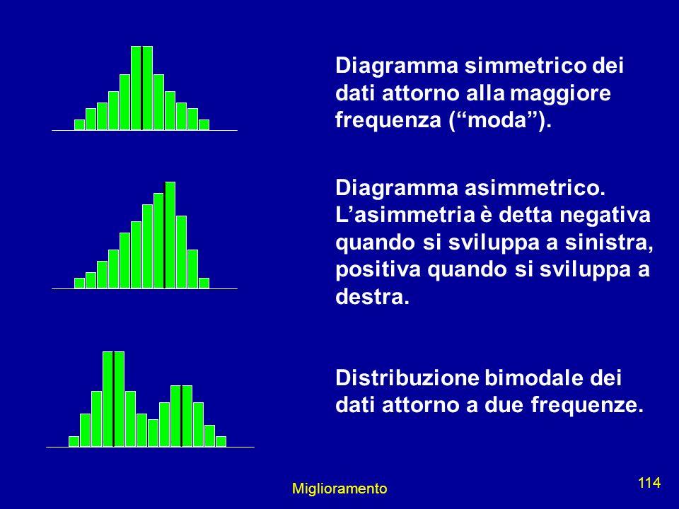 Miglioramento 114 Diagramma simmetrico dei dati attorno alla maggiore frequenza (moda). Diagramma asimmetrico. Lasimmetria è detta negativa quando si