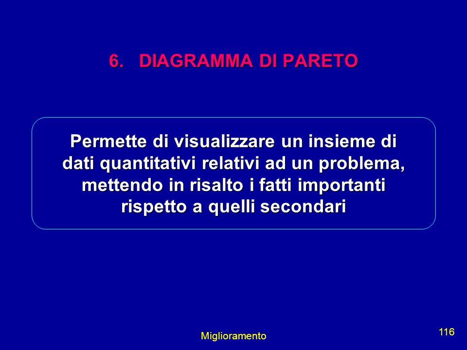 Miglioramento 116 6. DIAGRAMMA DI PARETO Permette di visualizzare un insieme di dati quantitativi relativi ad un problema, mettendo in risalto i fatti