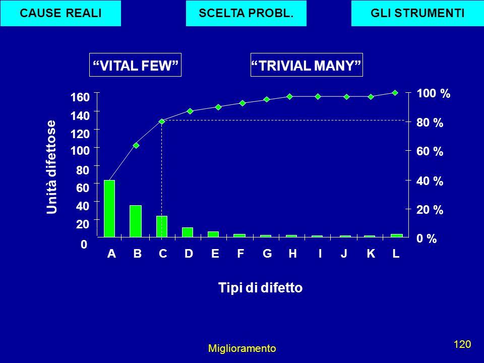 Miglioramento 120 20 40 60 80 120 100 140 160 ABCDEFGH I J K L 0 % 20 % 40 % 60 % 80 % 100 % VITAL FEWTRIVIAL MANY 0 Tipi di difetto Unità difettose G