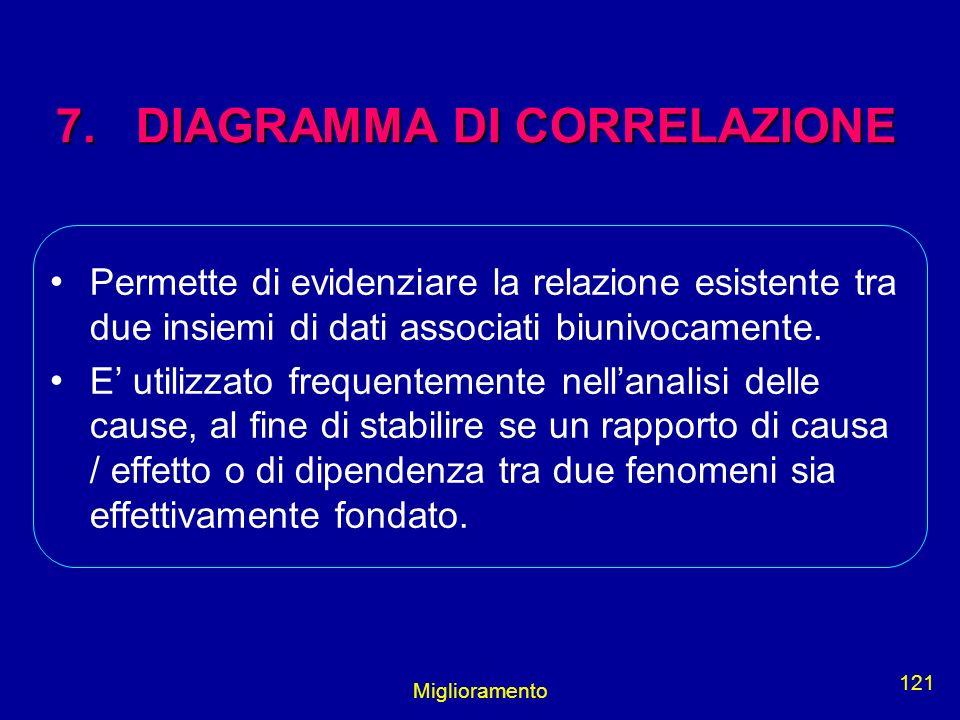 Miglioramento 121 7. DIAGRAMMA DI CORRELAZIONE Permette di evidenziare la relazione esistente tra due insiemi di dati associati biunivocamente. E util