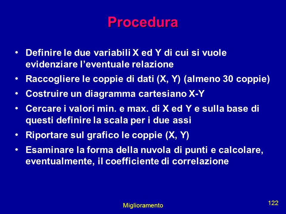 Miglioramento 122 Procedura Definire le due variabili X ed Y di cui si vuole evidenziare leventuale relazione Raccogliere le coppie di dati (X, Y) (al