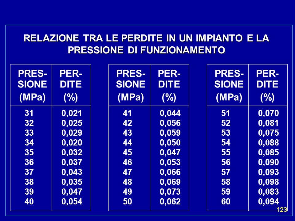123 RELAZIONE TRA LE PERDITE IN UN IMPIANTO E LA PRESSIONE DI FUNZIONAMENTO PRES- SIONE (MPa) PER- DITE (%) 31 32 33 34 35 36 37 38 39 40 PRES- SIONE