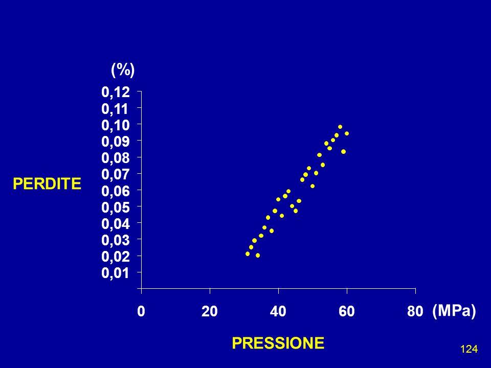124 0,01 0,02 0,03 0,04 0,05 0,06 0,07 0,08 0,09 0,10 0,11 0,12 020406080 (MPa) (%) PRESSIONE PERDITE