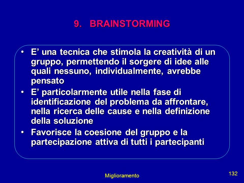 Miglioramento 132 9. BRAINSTORMING E una tecnica che stimola la creatività di un gruppo, permettendo il sorgere di idee alle quali nessuno, individual