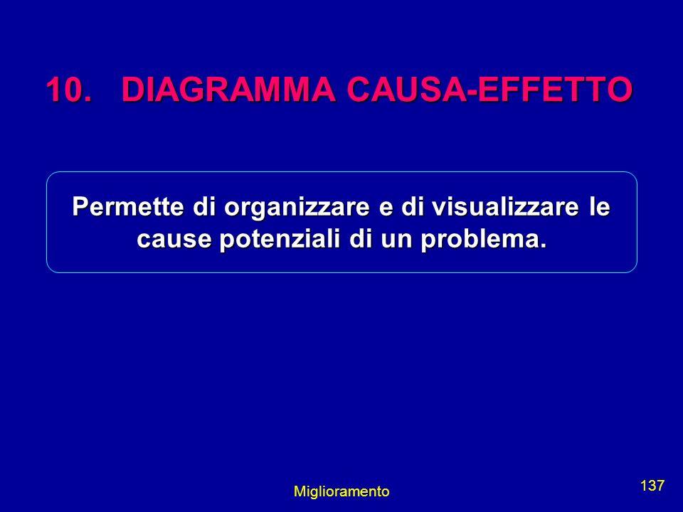 Miglioramento 137 10. DIAGRAMMA CAUSA-EFFETTO Permette di organizzare e di visualizzare le cause potenziali di un problema.