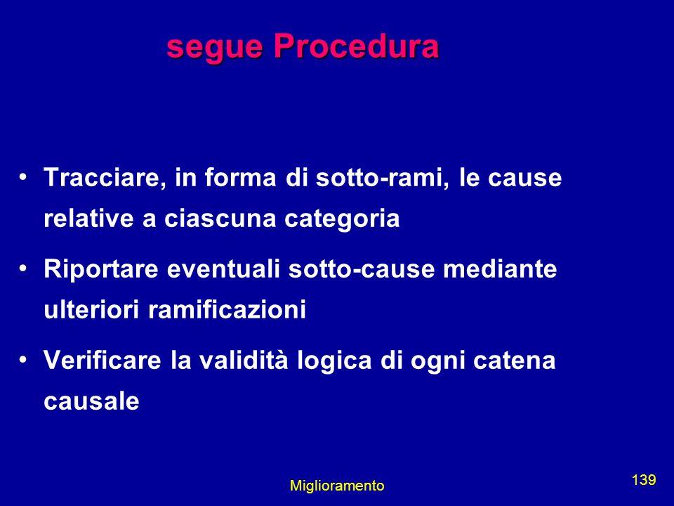 Miglioramento 139 segue Procedura Tracciare, in forma di sotto-rami, le cause relative a ciascuna categoria Riportare eventuali sotto-cause mediante u