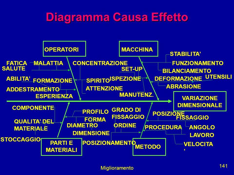 Miglioramento 141 Diagramma Causa Effetto