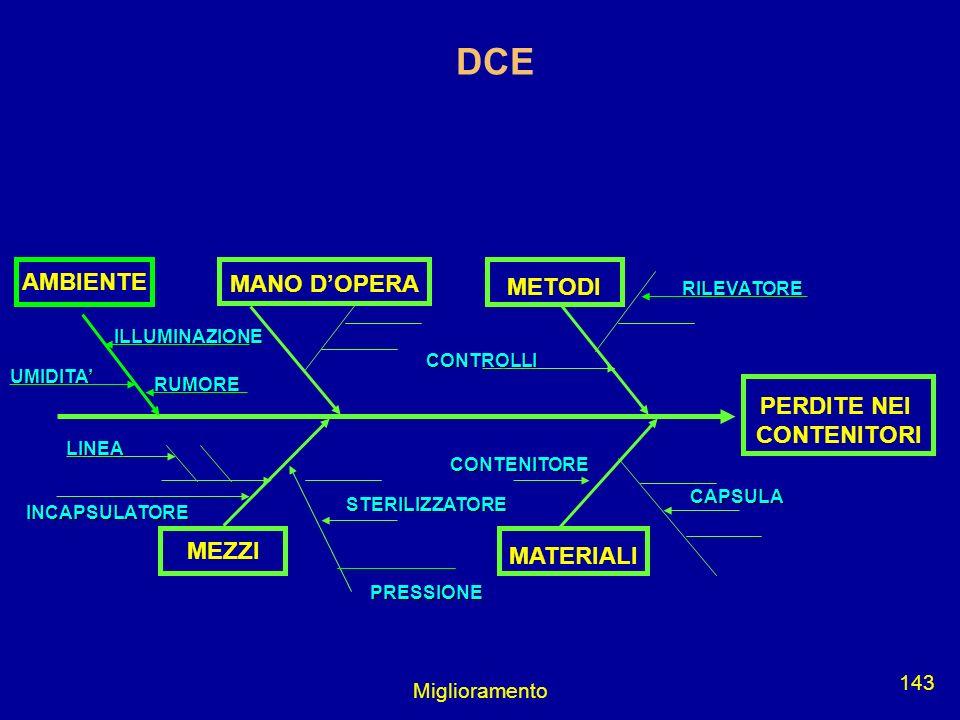 Miglioramento 143 CAPSULA PERDITE NEI CONTENITORI MANO DOPERA METODI MATERIALI RILEVATORE CONTROLLI CONTENITORE STERILIZZATORE PRESSIONE INCAPSULATORE