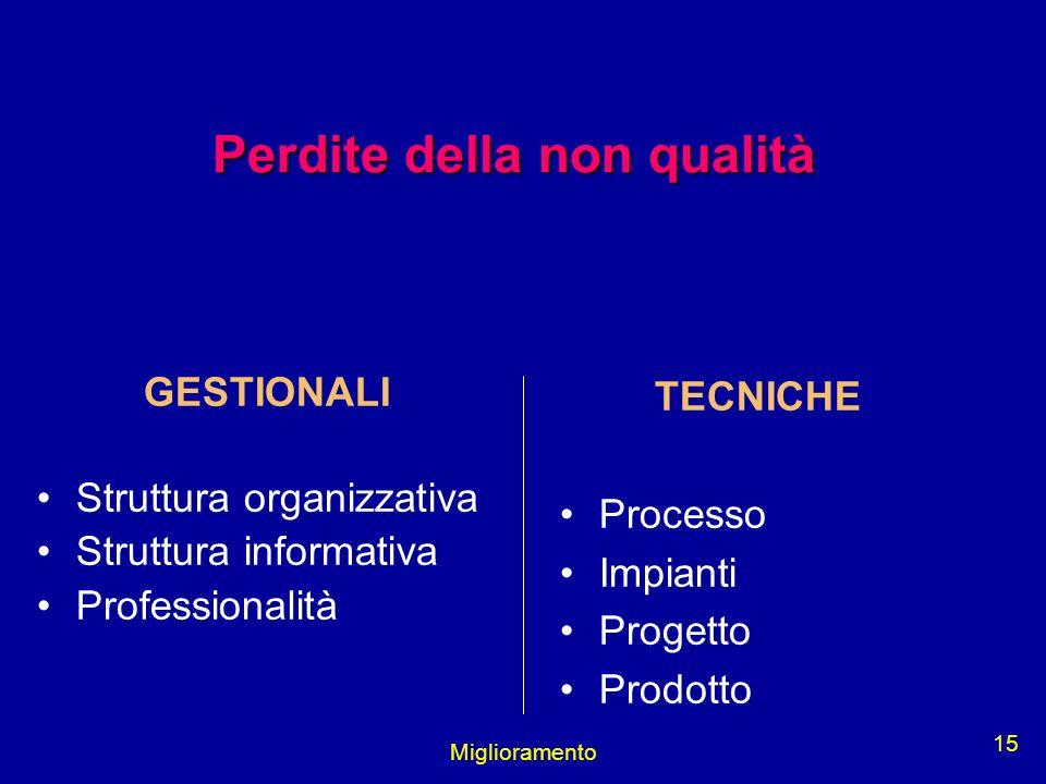 Miglioramento 15 GESTIONALI Struttura organizzativa Struttura informativa Professionalità TECNICHE Processo Impianti Progetto Prodotto Perdite della n