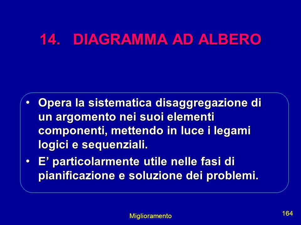 Miglioramento 164 14. DIAGRAMMA AD ALBERO Opera la sistematica disaggregazione di un argomento nei suoi elementi componenti, mettendo in luce i legami