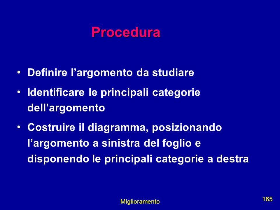 Miglioramento 165 Procedura Definire largomento da studiare Identificare le principali categorie dellargomento Costruire il diagramma, posizionando la