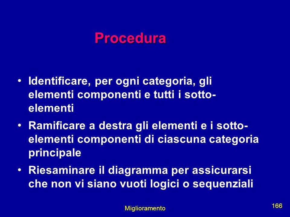 Miglioramento 166 Procedura Identificare, per ogni categoria, gli elementi componenti e tutti i sotto- elementi Ramificare a destra gli elementi e i s