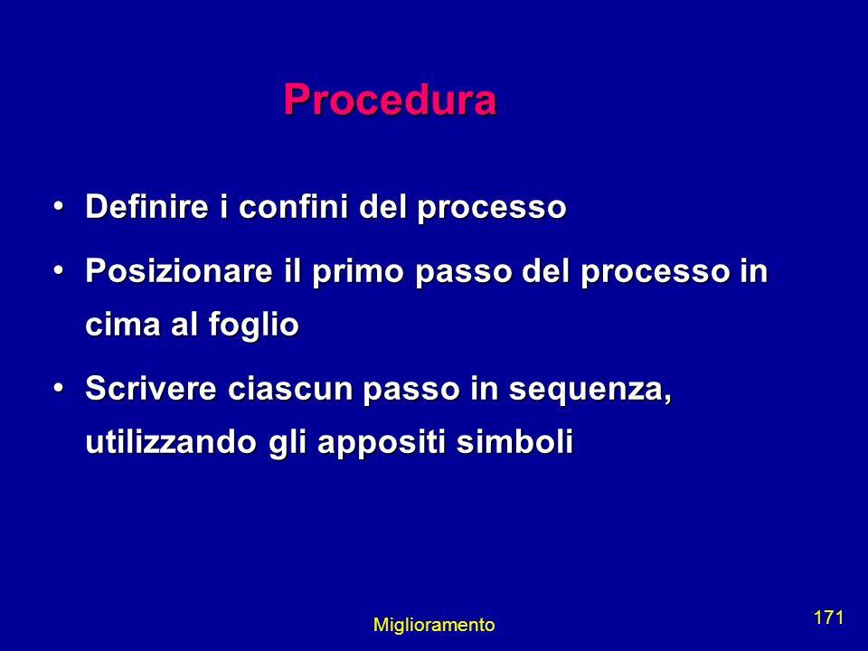 Miglioramento 171 Procedura Definire i confini del processo Definire i confini del processo Posizionare il primo passo del processo in cima al foglio