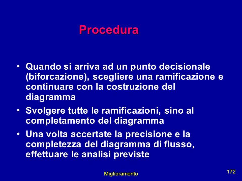 Miglioramento 172 Procedura Quando si arriva ad un punto decisionale (biforcazione), scegliere una ramificazione e continuare con la costruzione del d
