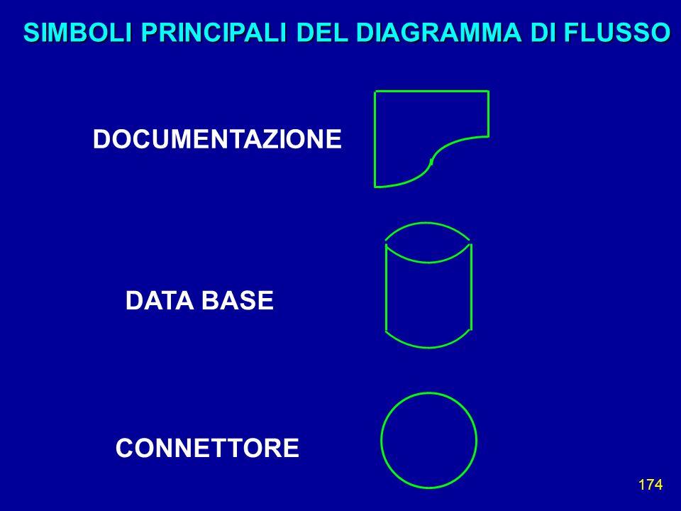 174 DOCUMENTAZIONE DATA BASE CONNETTORE SIMBOLI PRINCIPALI DEL DIAGRAMMA DI FLUSSO