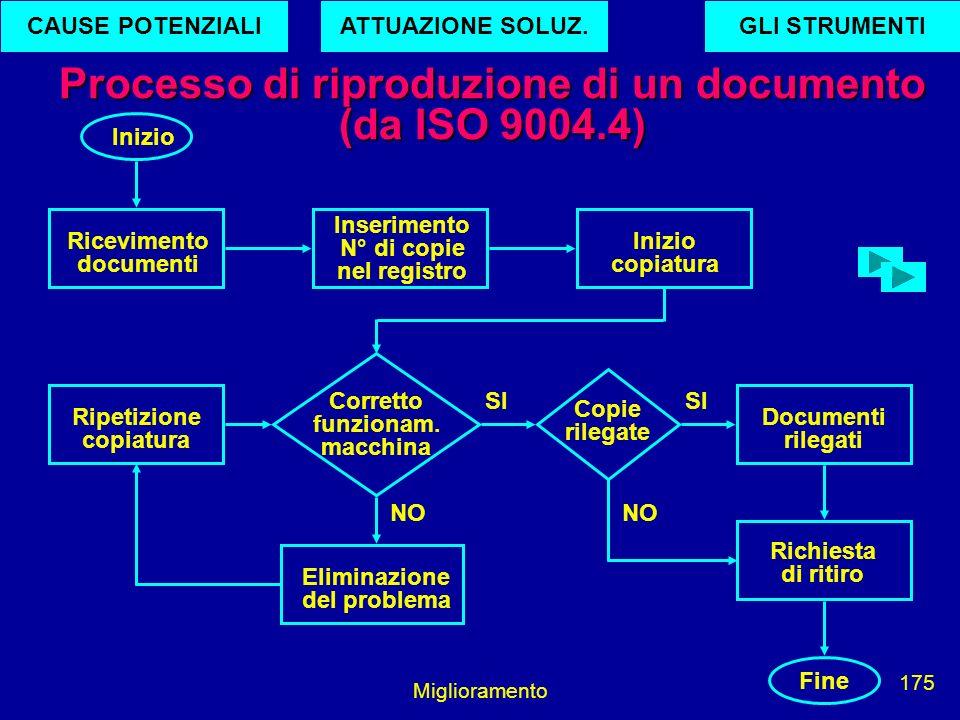 Miglioramento 175 Processo di riproduzione di un documento (da ISO 9004.4) Inizio Ricevimento documenti Inserimento N° di copie nel registro Inizio co