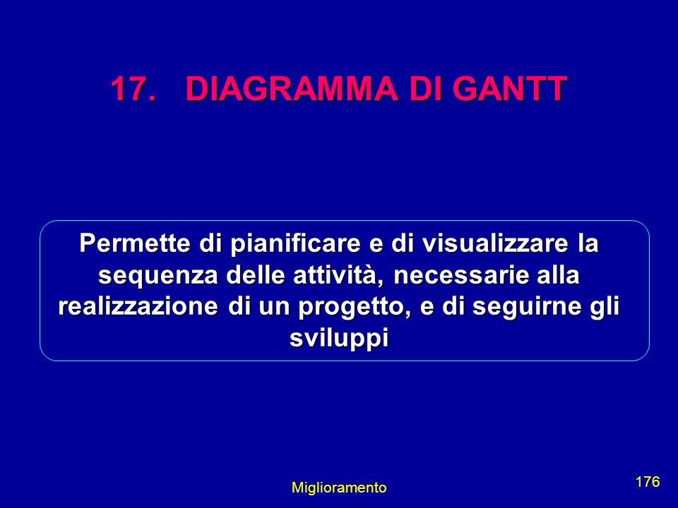 Miglioramento 176 17. DIAGRAMMA DI GANTT Permette di pianificare e di visualizzare la sequenza delle attività, necessarie alla realizzazione di un pro