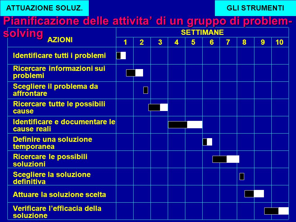 179 Identificare tutti i problemi Ricercare informazioni sui problemi Scegliere il problema da affrontare Ricercare tutte le possibili cause Identific