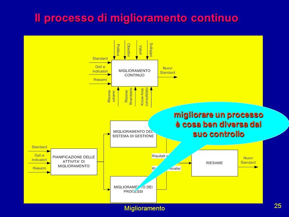 Miglioramento 25 Il processo di miglioramento continuo migliorare un processo è cosa ben diversa dal suo controllo