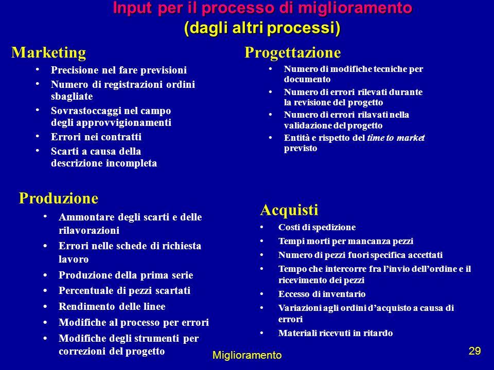 Miglioramento 29 Input per il processo di miglioramento (dagli altri processi) Marketing Precisione nel fare previsioni Numero di registrazioni ordini