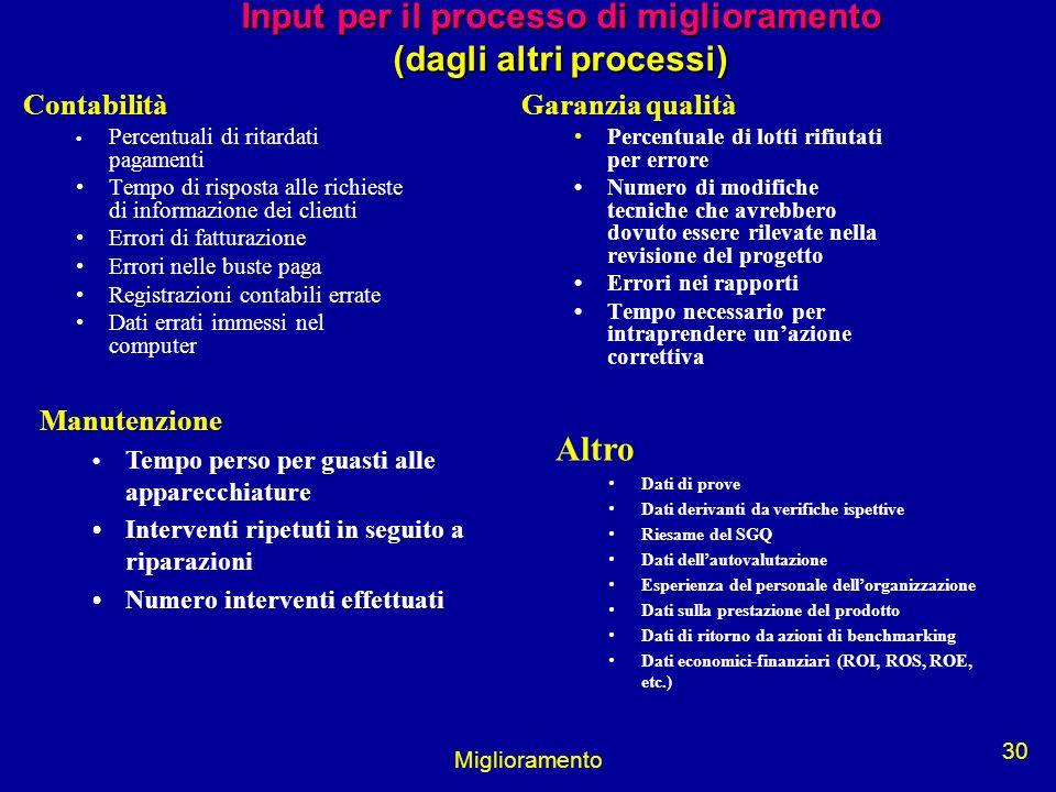 Miglioramento 30 Input per il processo di miglioramento (dagli altri processi) Contabilità Percentuali di ritardati pagamenti Tempo di risposta alle r