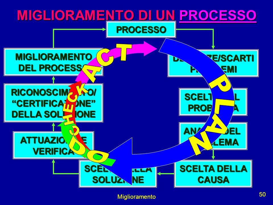 Miglioramento 50 PROCESSO DEVIANZE/SCARTIPROBLEMI SCELTA DEL PROBLEMA ANALISI DEL PROBLEMA SCELTA DELLA CAUSA SOLUZIONE ATTUAZIONE E VERIFICA RICONOSC