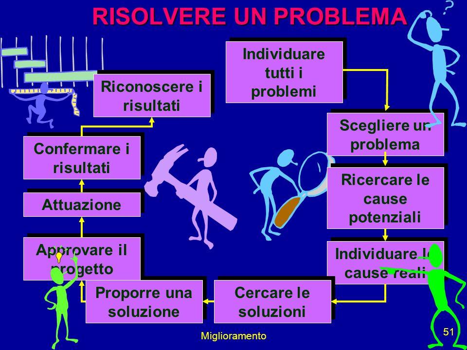 Miglioramento 51 Individuare tutti i problemi Scegliere un problema Ricercare le cause potenziali Individuare le cause reali Cercare le soluzioni Prop