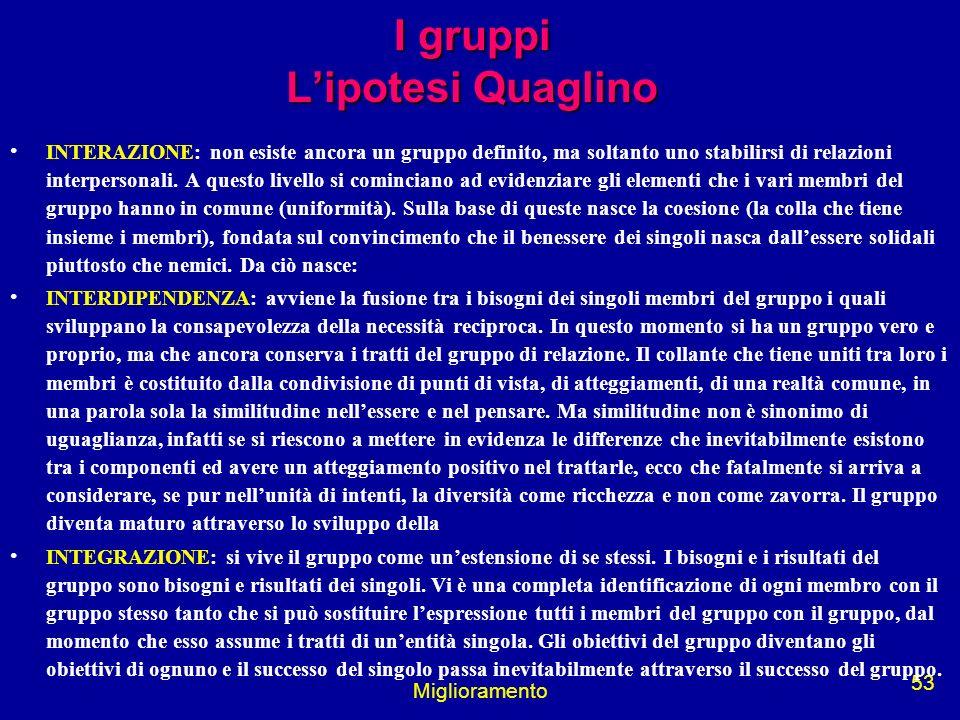 Miglioramento 53 I gruppi Lipotesi Quaglino INTERAZIONE: non esiste ancora un gruppo definito, ma soltanto uno stabilirsi di relazioni interpersonali.