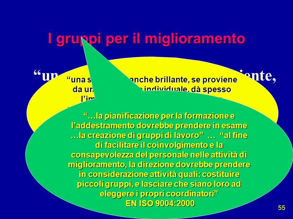 Miglioramento 55 I gruppi per il miglioramento un uomo solo non può fare niente, non può raggiungere niente. Un gruppo può fare molto Peter Demianovit