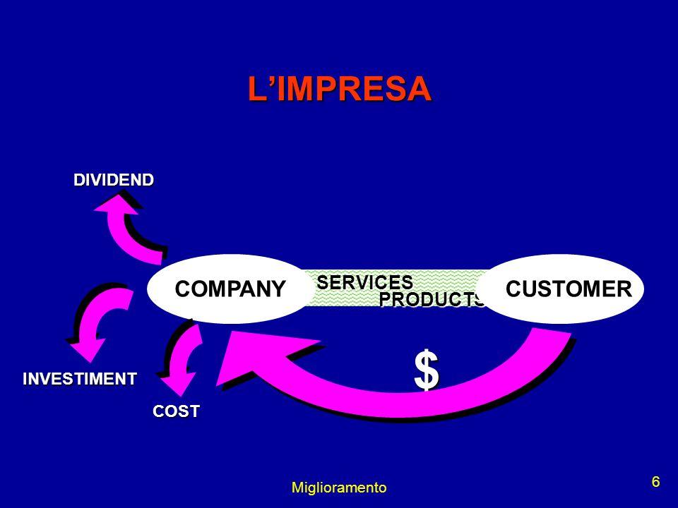 Miglioramento 6 COMPANY SERVICES PRODUCTS $ COST INVESTIMENTDIVIDENDCUSTOMER LIMPRESA