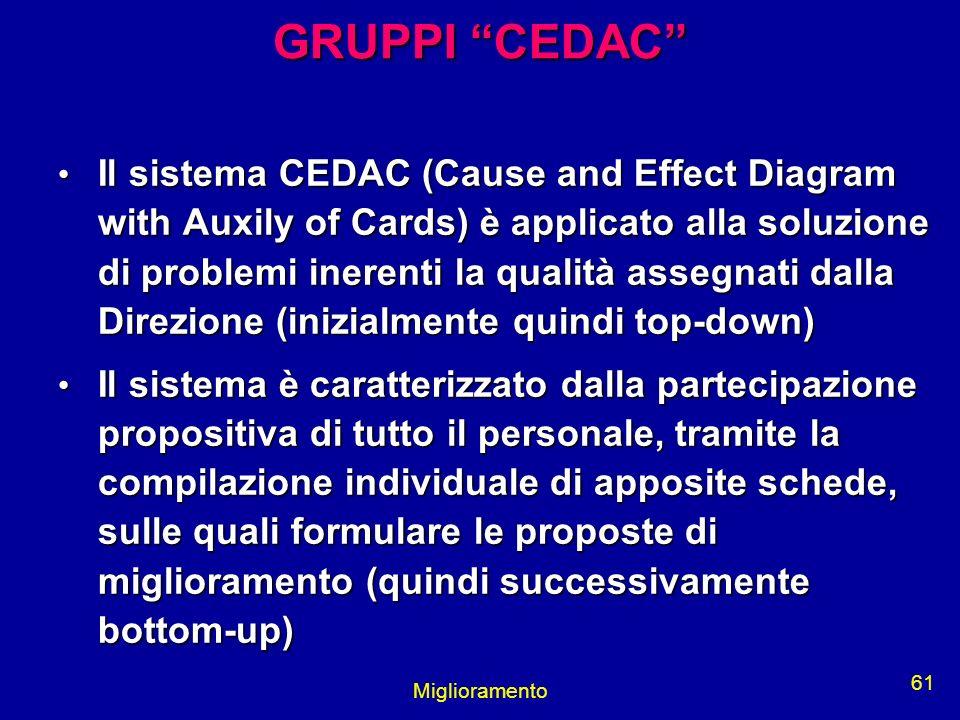 Miglioramento 61 GRUPPI CEDAC Il sistema CEDAC (Cause and Effect Diagram with Auxily of Cards) è applicato alla soluzione di problemi inerenti la qual