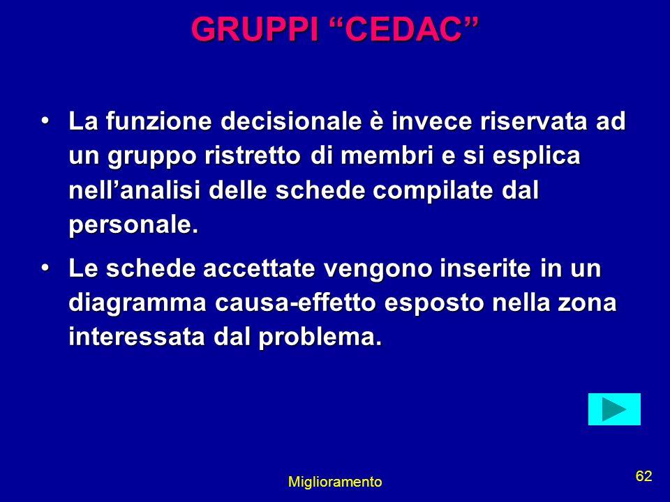 Miglioramento 62 GRUPPI CEDAC La funzione decisionale è invece riservata ad un gruppo ristretto di membri e si esplica nellanalisi delle schede compil