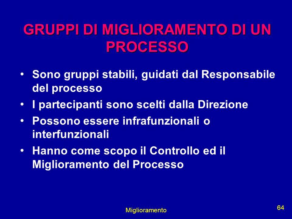 Miglioramento 64 GRUPPI DI MIGLIORAMENTO DI UN PROCESSO Sono gruppi stabili, guidati dal Responsabile del processo I partecipanti sono scelti dalla Di
