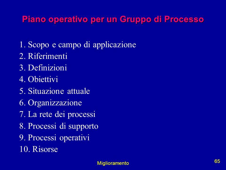 Miglioramento 65 Piano operativo per un Gruppo di Processo 1. Scopo e campo di applicazione 2. Riferimenti 3. Definizioni 4. Obiettivi 5. Situazione a