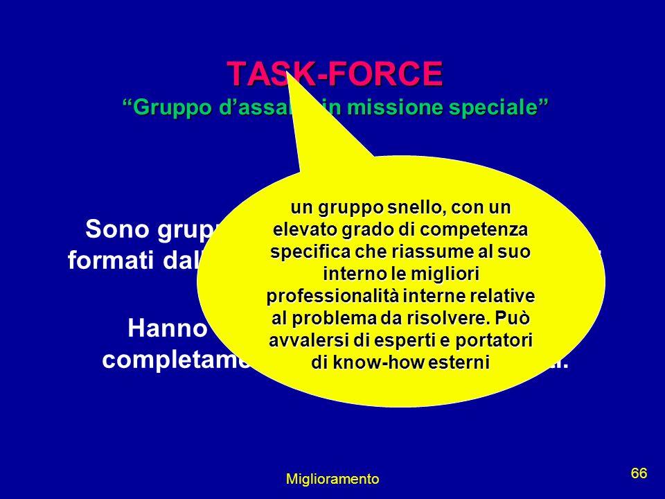 Miglioramento 66 TASK-FORCE Gruppo dassalto in missione speciale Sono gruppi, solitamente interfunzionali, formati dalla Direzione, per la risoluzione