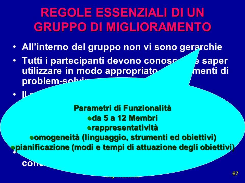 Miglioramento 67 REGOLE ESSENZIALI DI UN GRUPPO DI MIGLIORAMENTO Allinterno del gruppo non vi sono gerarchie Tutti i partecipanti devono conoscere e s