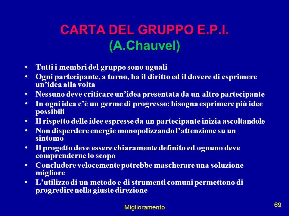 Miglioramento 69 CARTA DEL GRUPPO E.P.I. (A.Chauvel) Tutti i membri del gruppo sono uguali Ogni partecipante, a turno, ha il diritto ed il dovere di e