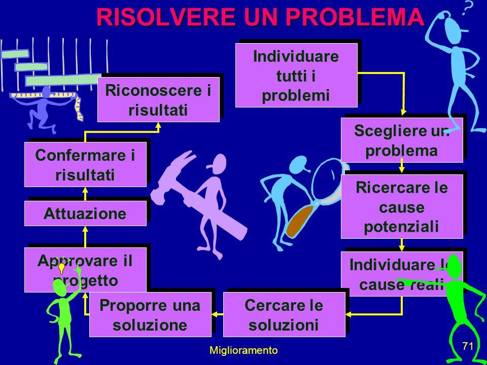 Miglioramento 71 Individuare tutti i problemi Scegliere un problema Ricercare le cause potenziali Individuare le cause reali Cercare le soluzioni Prop
