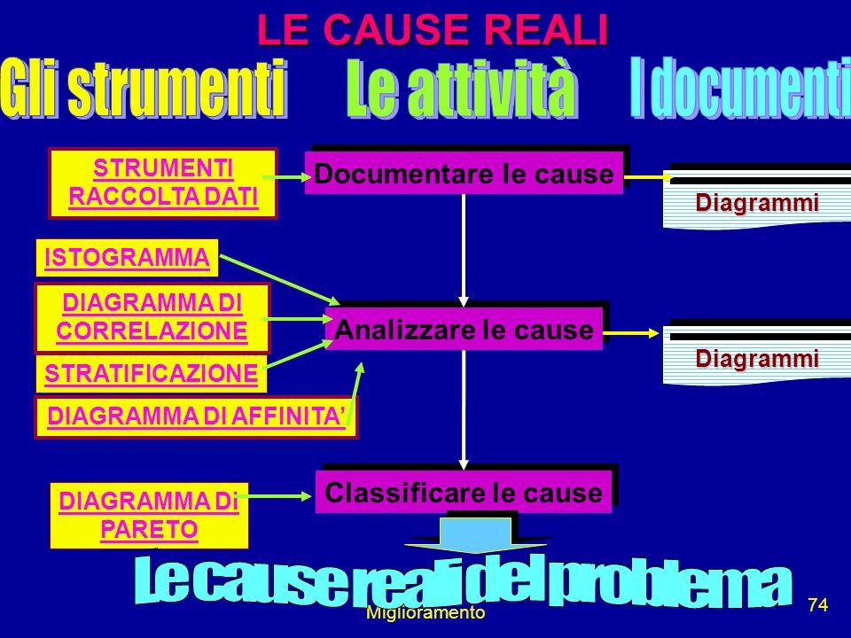 Miglioramento 74 LE CAUSE REALI Documentare le cause Analizzare le cause Classificare le cause STRUMENTI RACCOLTA DATI DIAGRAMMA DI CORRELAZIONE DIAGR
